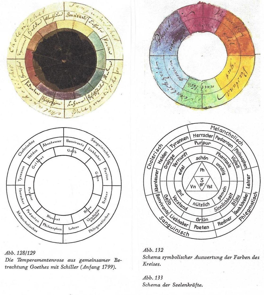 Urmuster eines Farbpsychogramms